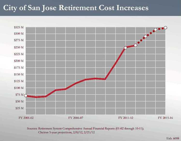 San Jose Pension Projections