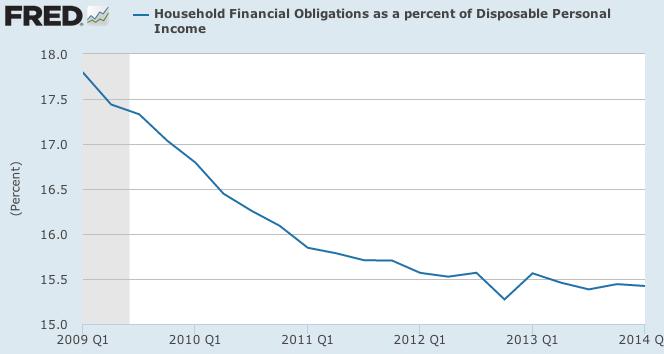 FRED Household Debt