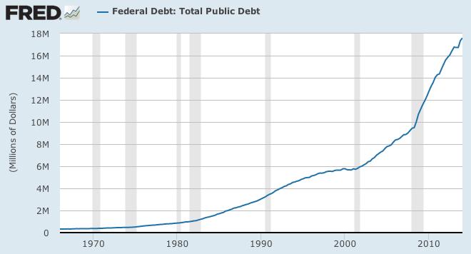 FRED Public Debt