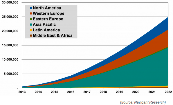 EV Sales Projections - Navigant Research