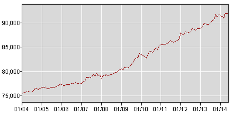 BLS Not In Labor Force 16 & Older