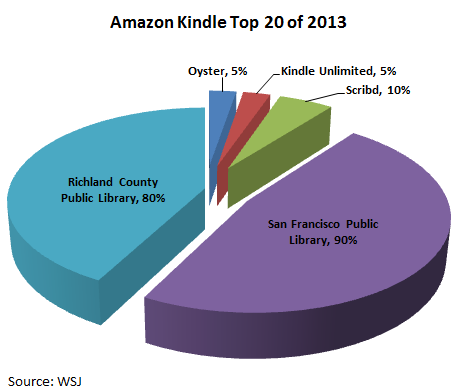 Percentage of Top 20 Kindle Titles of 2013