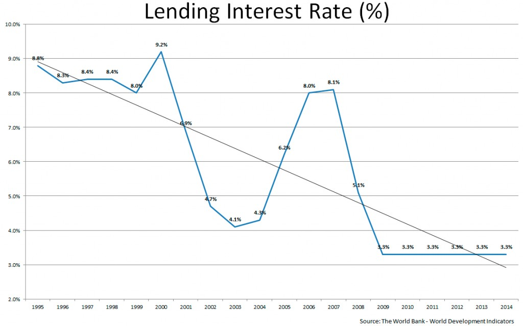 World Bank Lending Rate