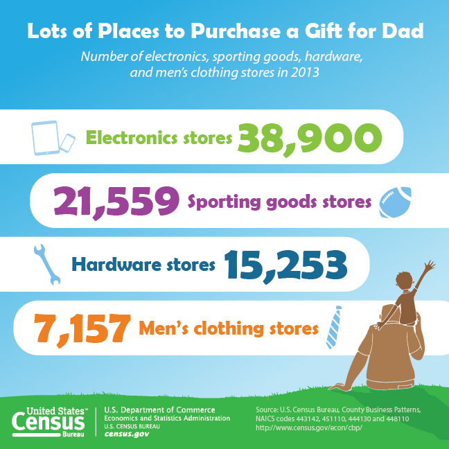 Lots of Place to Purchase a Gift for Dad