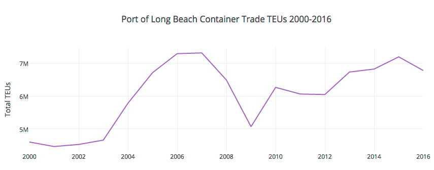 Total Containers POLB