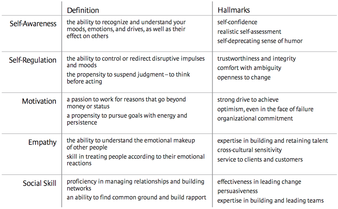 Goleman Emotional Intelligence Five Characteristics
