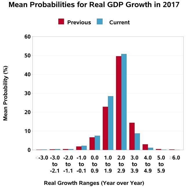 Mean Probability