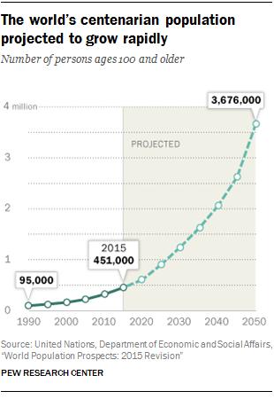 Centenarian Growth Rate